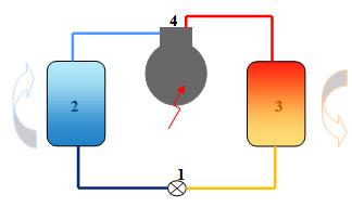 Récupération d'énergie sur les systèmes de production de froid