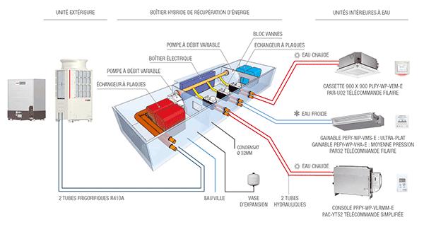 composants d'une installation Hybride