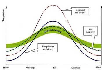 Principe d'évaluation thermique d'un bâtiment