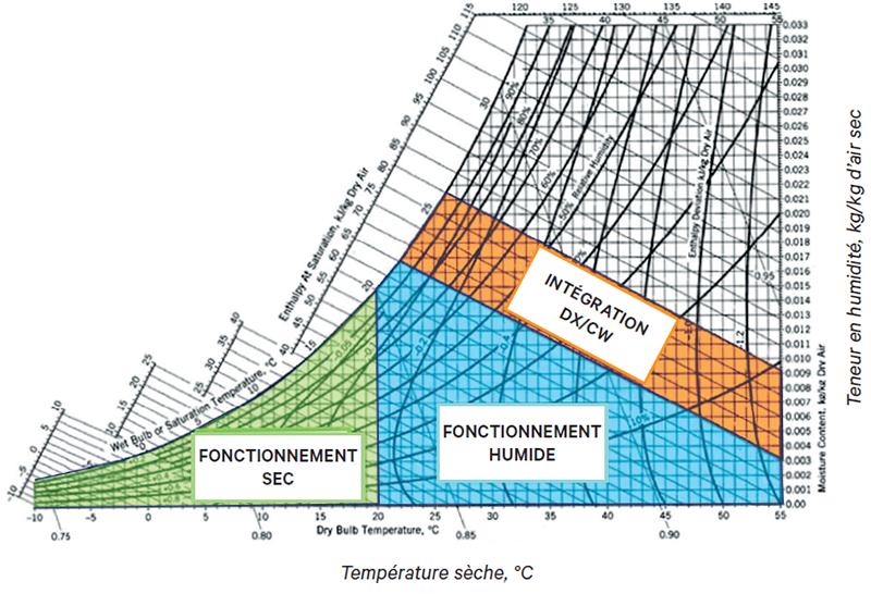 Refroidissement évaporatif indirect