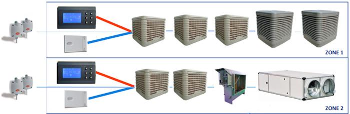 Schéma de principe de câblage entre automates
