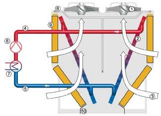 Schéma refroidisseur ADC