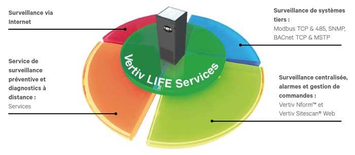 service de surveillance préventive