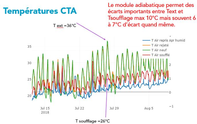 CTA températures