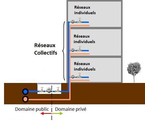 circuit chauffage eau collectif compteur