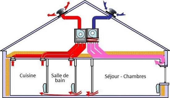 aération maison ventilation