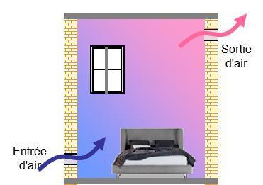 circulation air ventilation