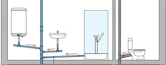 réseau eau canalisations