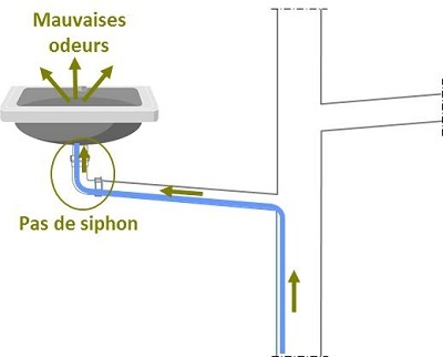air canalisations mauvaises odeurs