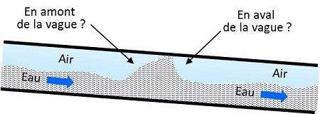 canalisation tuyauterie pression