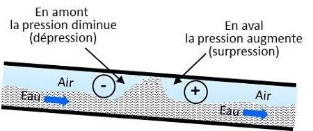 canalisation tuyauterie