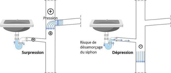 siphon eau