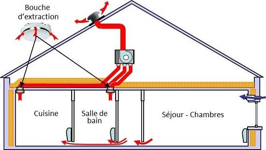 ventilateur air extraction