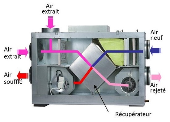caisson ventilation monobloc