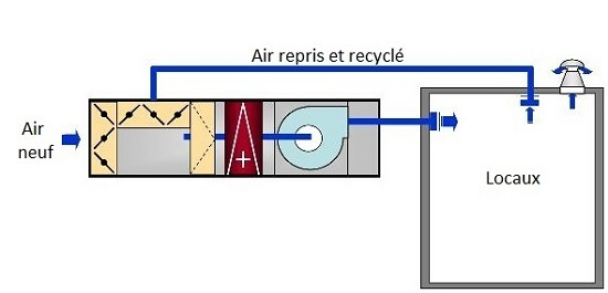 caisson soufflage air recyclage