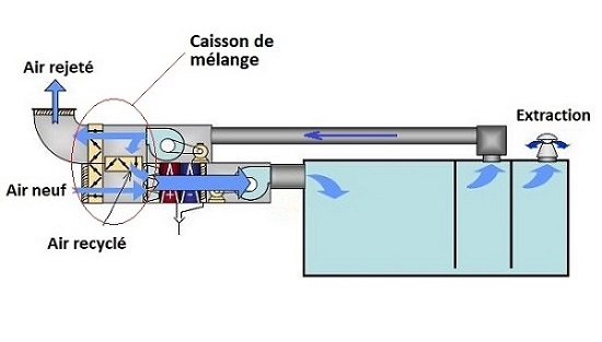 caisson mélange aération chauffage climatisation