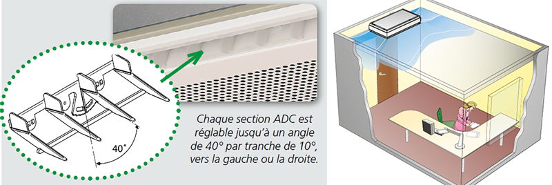 ADC system