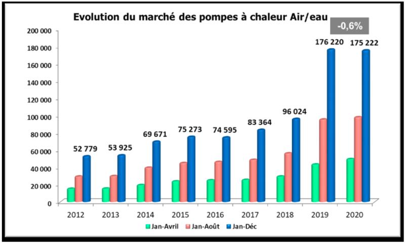 évolution marché pac air eau PACetClim'Info