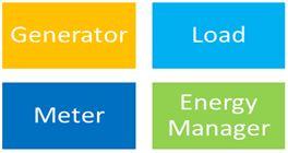 Les 4 éléments majeurs de base de la méthode de modélisation