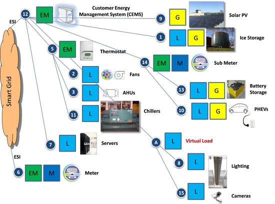Custom Energy Management System