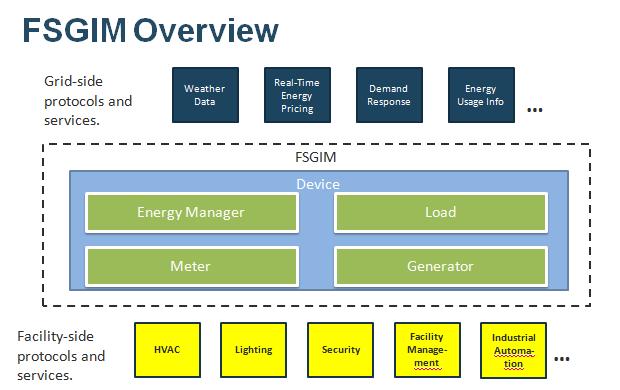 FSGIM Overview