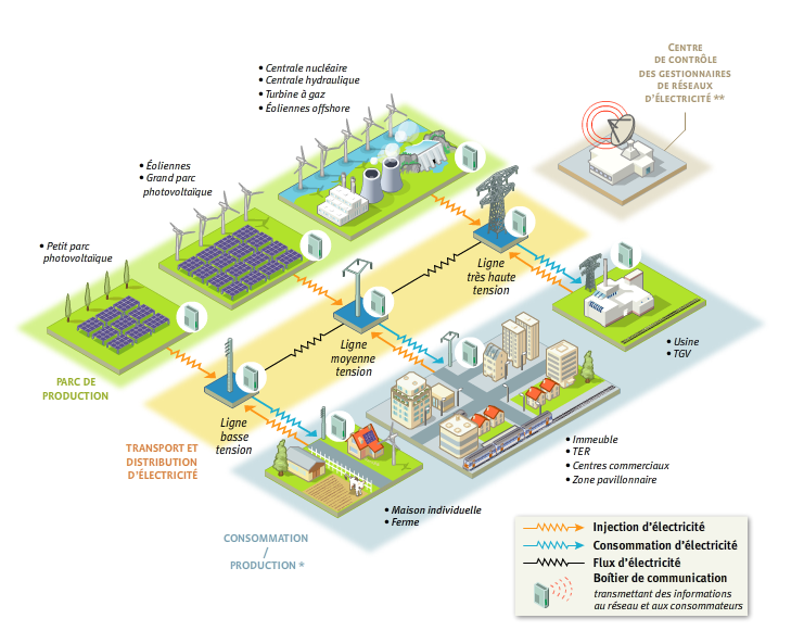 Smart Grid : exemple de mise en œuvre
