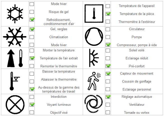 resultats qcm symboles