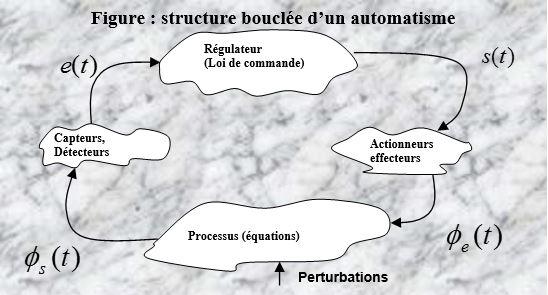 Structure bouclée d'un automatisme