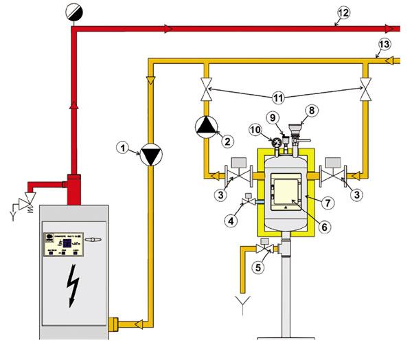 appareil de désembouage magnétique Electromagnetis