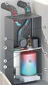 Eclaté du chauffe eau T Flow Activ