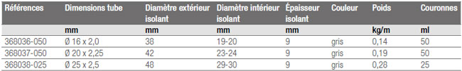 Caractéristiques techniques tube multicouche RAUTHERM Multi isolé