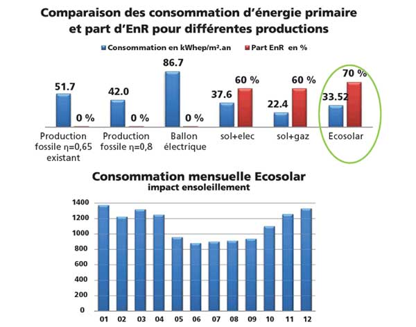 Ecs collective basse conso solaire pac en kit for Consommation pac air eau