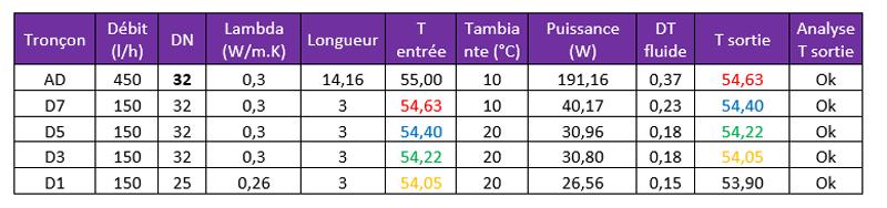 bouclage ECS dimensions