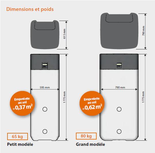 dimensions CET Daikin