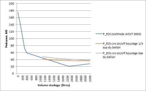 ECS puissance volume stockage