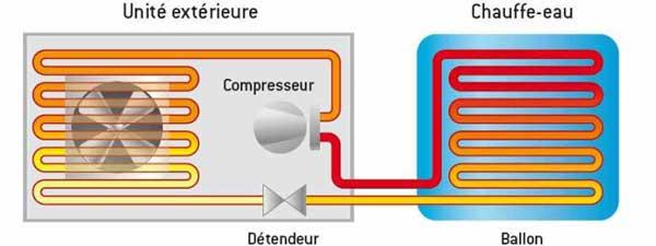 fonctionnement aéromax split
