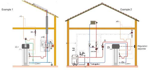 Chauffe eau thermodynamique raccord sur solaire ou chaudi re - Chauffe eau thermodynamique installation ...