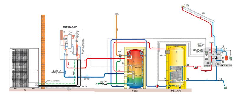 production ECS pac solaire EnR