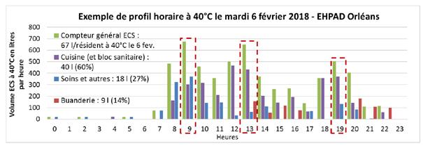 Ehpad Orléans profil horaire ECS