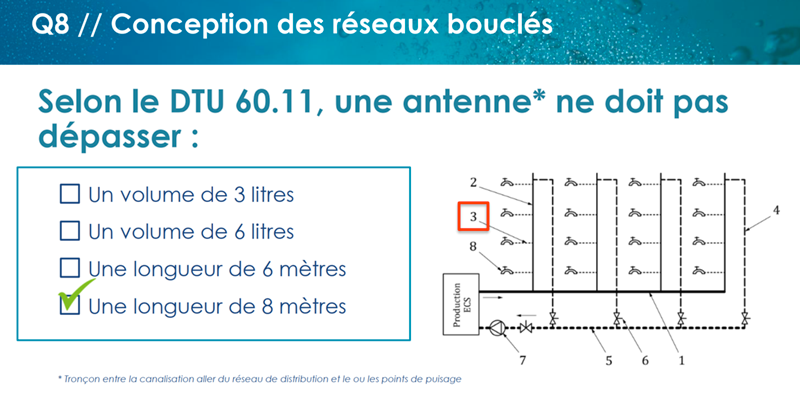 Webinar Quiz Réseaux bouclés ECS