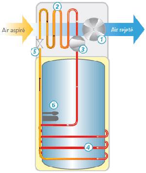 Schéma chauffe eau thermodynamique Odyssee