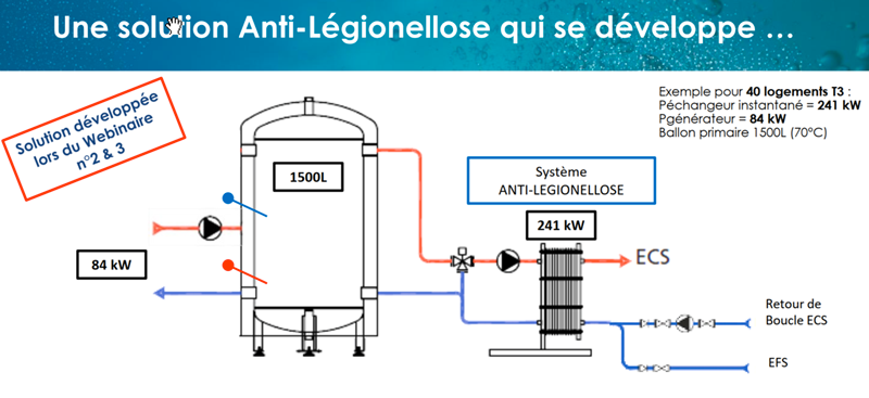 Solution anti-légionellose logements ECS