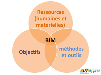 Objectifs du projet collaboratif BIM