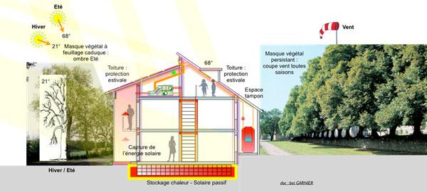architecture bio-climatique pour éco-quartier