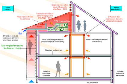 architecture passive pour éco-quartiers