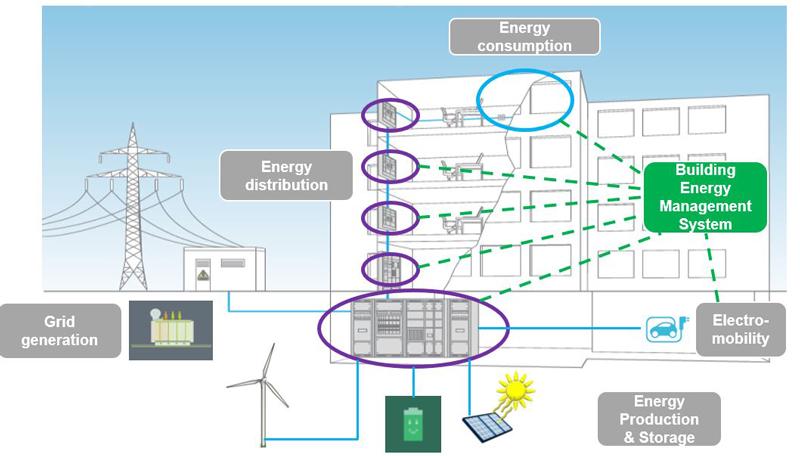 Hager bâtiments évolution énergie confort