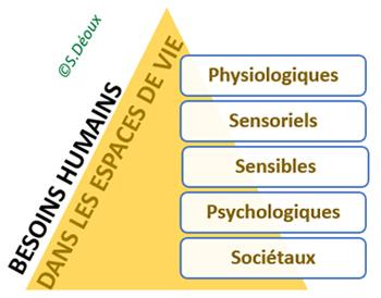 Besoins sensoriels et sensibles