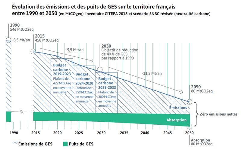 carbone budget 2050 émissions