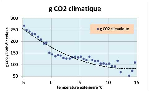 co2-climatique