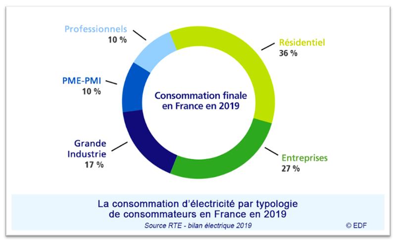 consommation électricité RTE 2019